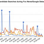 Google's Political Trends Spotting